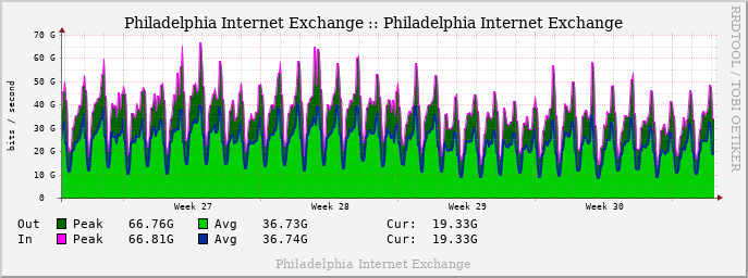 Monthly PhillyIX Traffic Graph